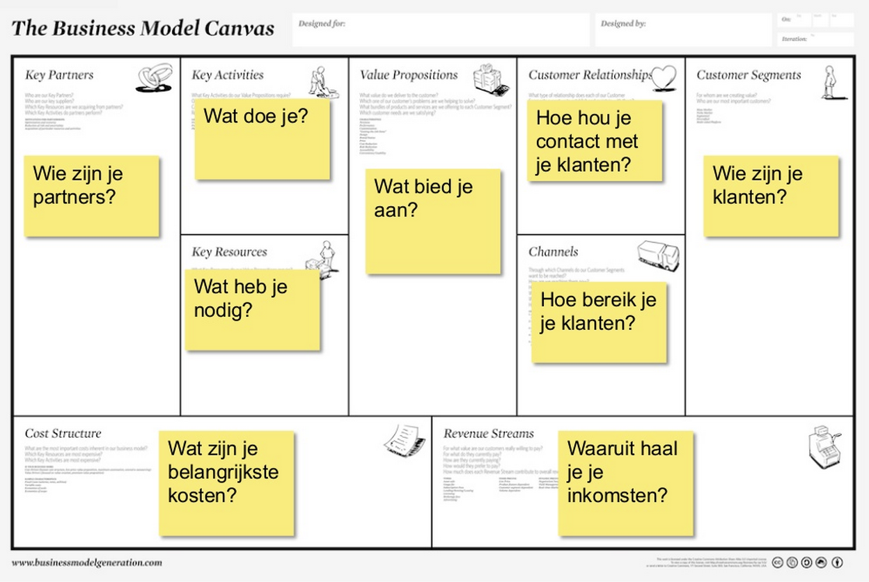 Business Model Canvas Template and Examples