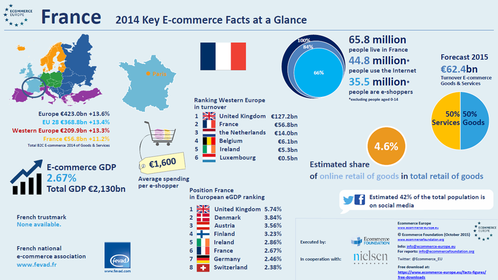 E-commerce Europe Frankrijk