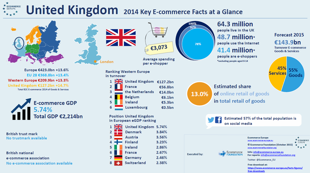 E-commerce Europe United Kingdom